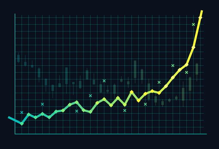 A line graph showing dramatically upward momentum.