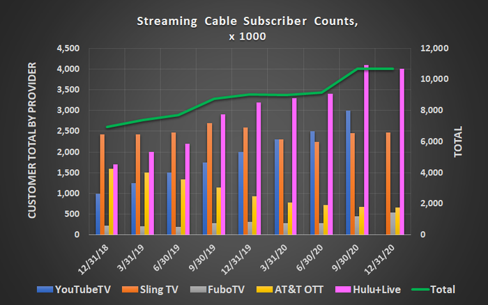 "Streaming ""live"" cable customer counts have been growing well, but may have peaked in Q3 of 2020."
