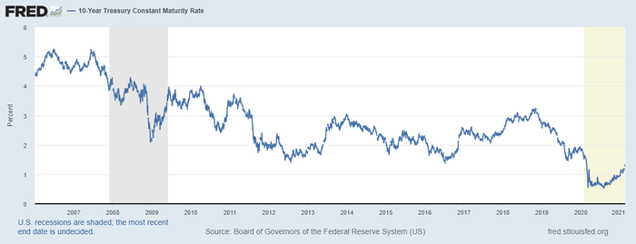 A graph of the 10-year treasury yield showing a long 15-year decline.