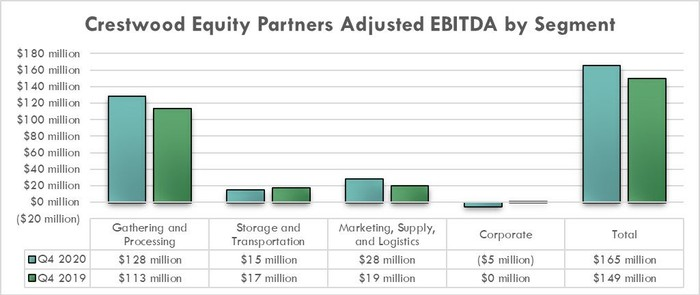 Crestwood Equity Partners' earnings in the fourth quarter of 2020 and 2019.