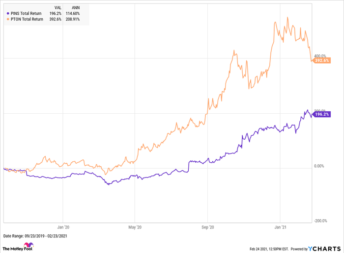 A chart comparing the stock price increases of Pinterest and Peloton.