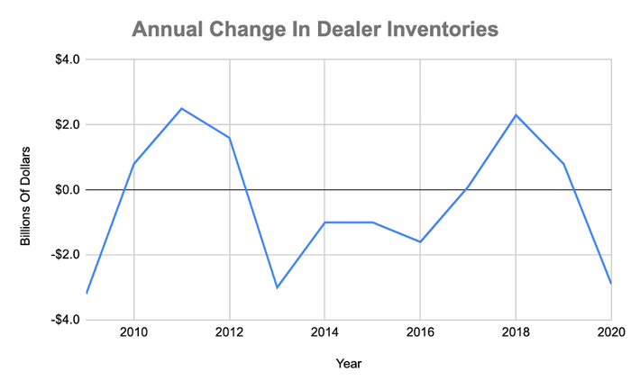 A chart displaying Caterpillar's annual change in dealer inventories.