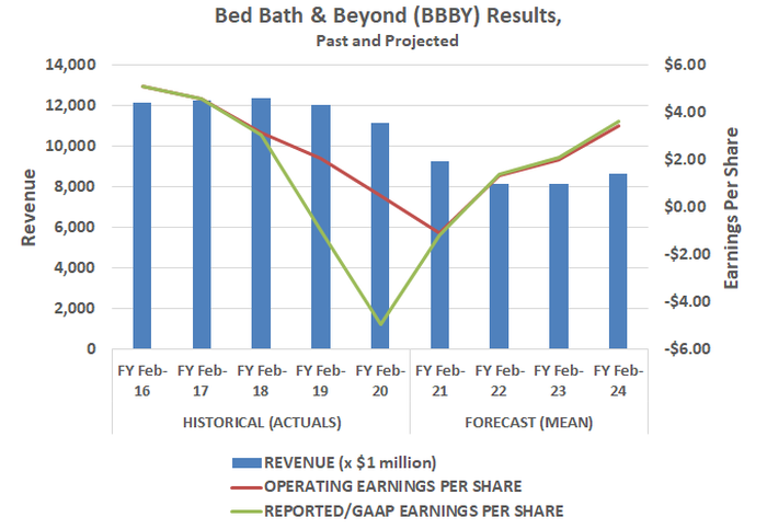 Bed Bath & Beyond (BBBY) is expected to grow earnings and sales again by 2022.