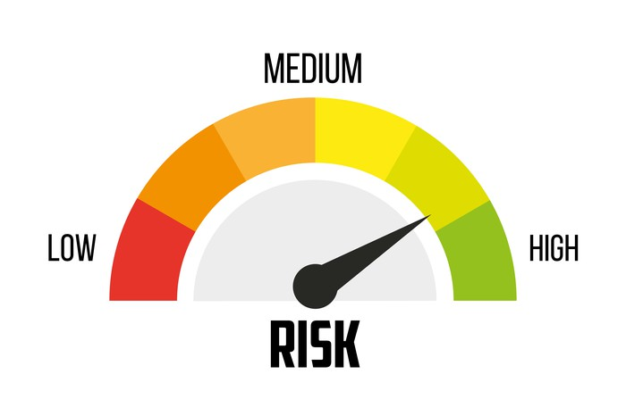 Risk meter pointing to high risk.