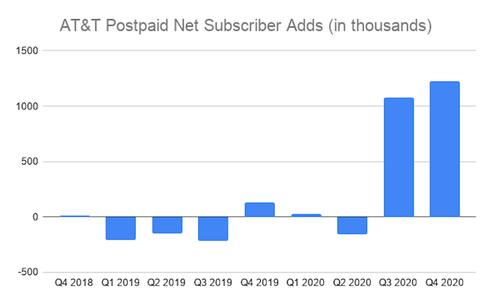 A chart shows AT&T's quarterly postpaid net subscriber additions from Q4 2018 to Q4 2020.