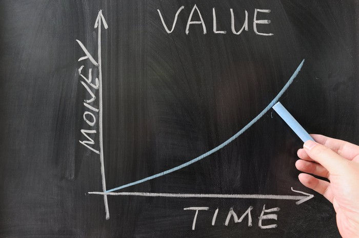 On a chalkboard, a graph of time and money leads to growing value.
