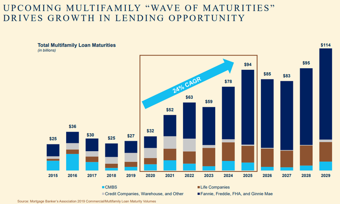 Bar chart showing $378 billion in maturities.