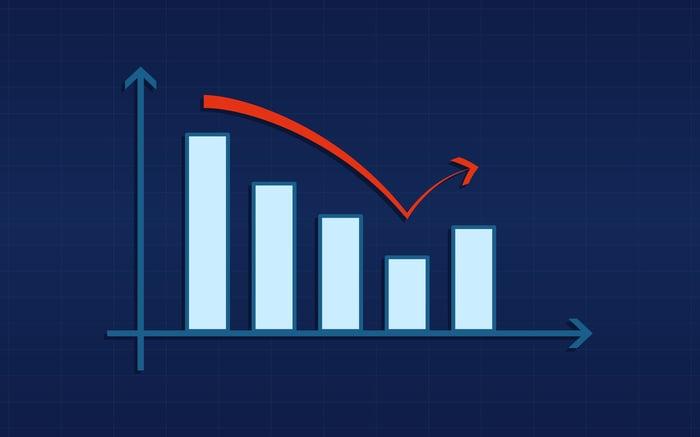 A bar chart with an arrow highlighting a rebounding trend