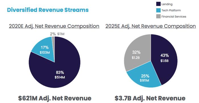 Composition of SoFi revenues.