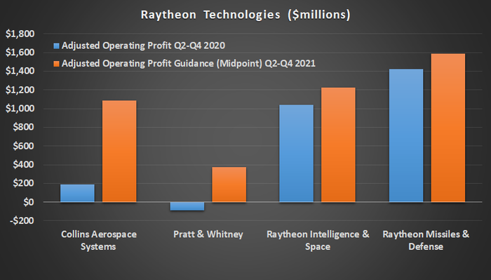 Raytheon Technologies guidance.