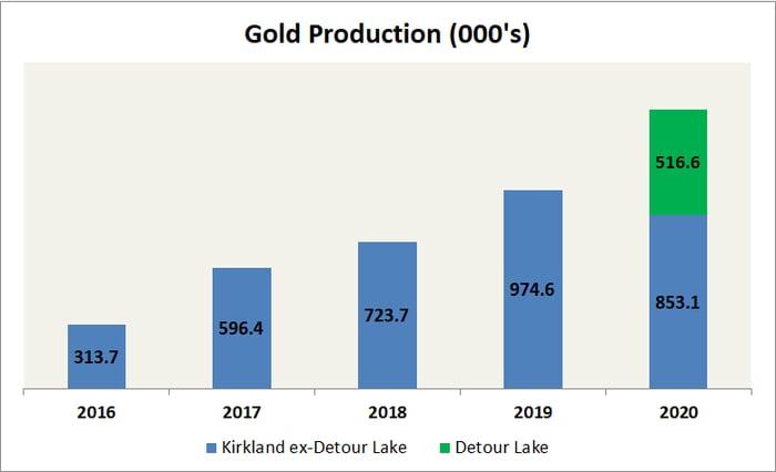 Bar chart showing Kirkland Lake's gold production between 2016 and 2020.