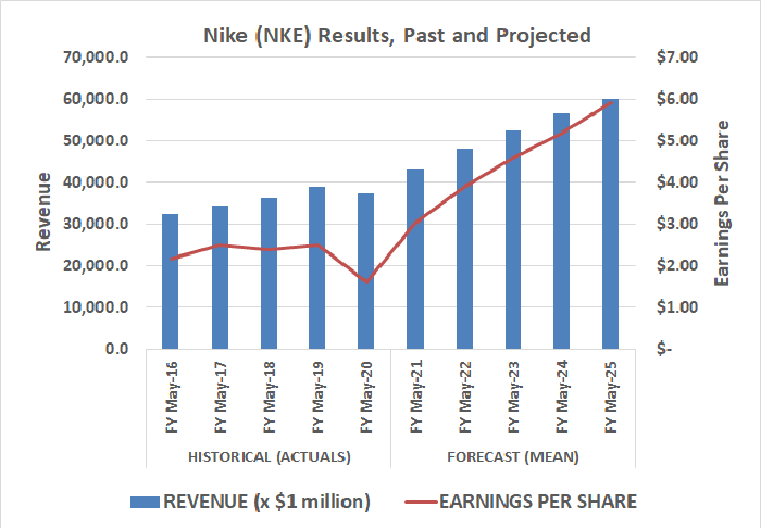 Nike's sales and profit growth is expected to accelerate beginning this year.
