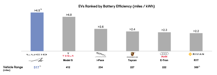 Chart comparing efficiency of various EVs