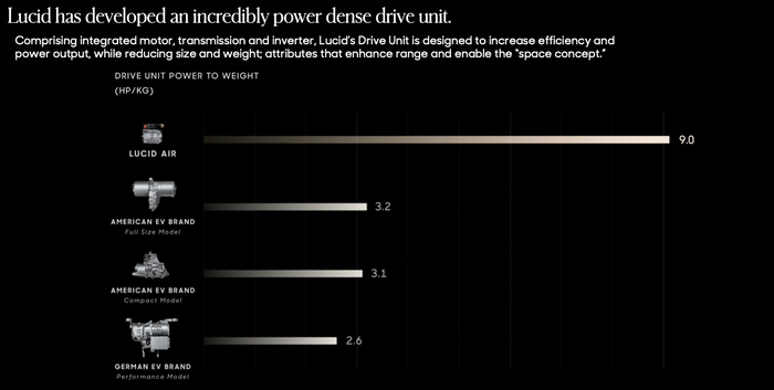 Chart comparing power-to-weight ratios of different EV drive units