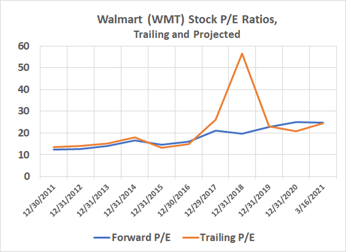 Walmart's stock is priced above its historical trailing and forward-looking P/E ratios.