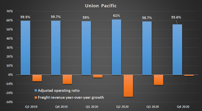 Union Pacific freight revenue growth and operating ratio.