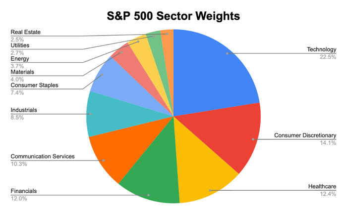 A pie chart of the S&P 500's weights by sector.
