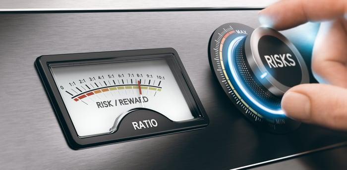 Risk and reward dials