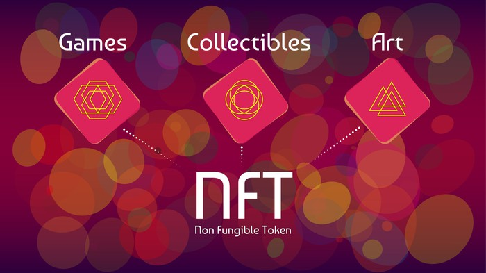 Graphic connects NFT to concepts of Games, Collectibles and Art
