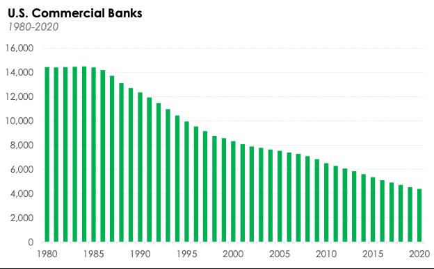 U.S. commercial bank population: 1980-2020.