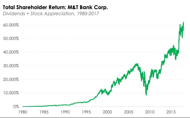 Total Shareholder Return: M&T Bank Corp.