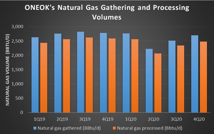 ONEOK's natural gas gathering and processing volumes.