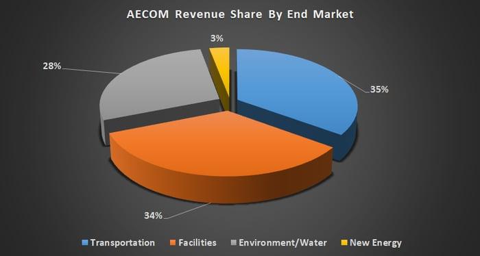 AECOM revenue share