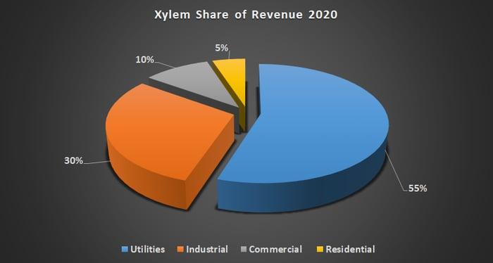Xylem revenue share