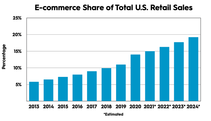 A bar graph showing e-commerce sales.