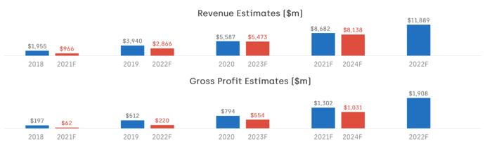 Revenue/GP estimates for Cazoo and Carvana