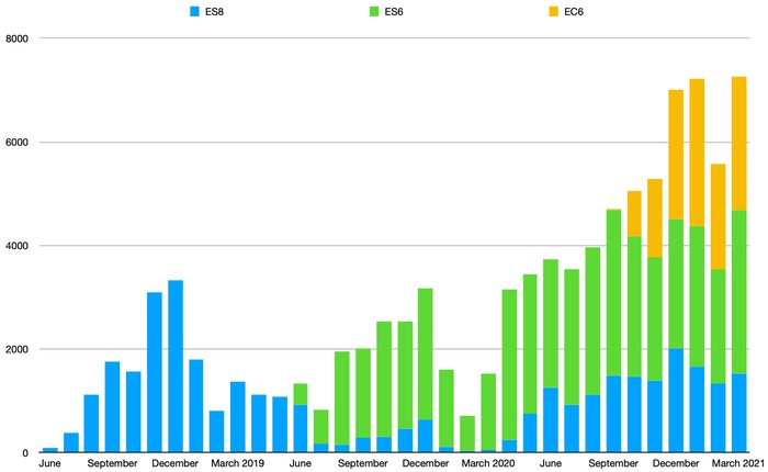 A bar chart showing NIO's monthly delivery totals, which have risen more-or-less steadily over the past year.