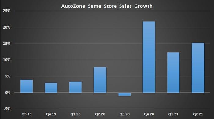 AutoZone same store sales.