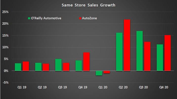 Autozone and O'Reilly Automotive sales growth