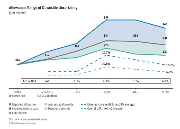 JPMorgan's Loan Loss Allowance Modeling Scenarios.