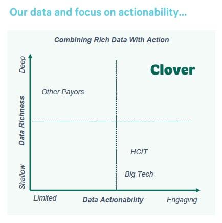 Une matrice 2x2 avec Clover en haut à droite.  L'axe Y est la richesse des données et l'axe X est la capacité d'action des données.