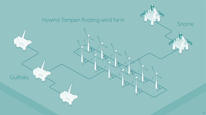 diagram of floating wind farm supplying renewable power to offshore oil and gas installations