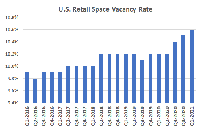 The United States' retail space vacancy rates reached a record high of 10.4% during the first quarter of 2021.