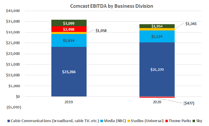Theme park closures were the only real drag on Comcast's 2020 EBITDA.