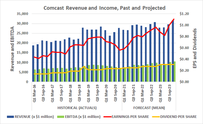 Comcast still earns more than enough to fully fund its dividend.