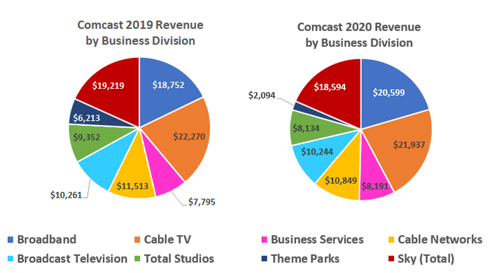 Comcast's 2020 revenue wasn't dramatically different than 2019's where it mattered the most.