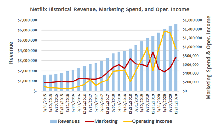 Netflix's historical numbers suggest it has to spend more on marketing to grow more.