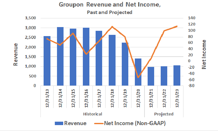 Groupon's top line has been waning since 2014, though a profit rebound is projected between 2021 and 2023.