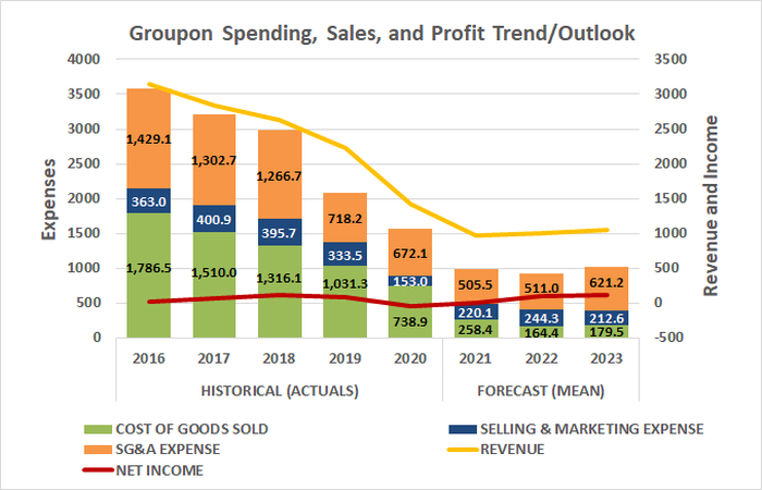 Groupon is planning on spending dramatically less money through 2023, driving huge profit growth without strong sales growth.