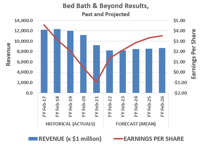 Bed Bath & Beyond's profits are expected to rebound through 2025 even without a significant sales growth.