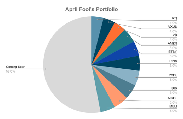 Pie chart show weightings of each element in the April Fool's Portfolio