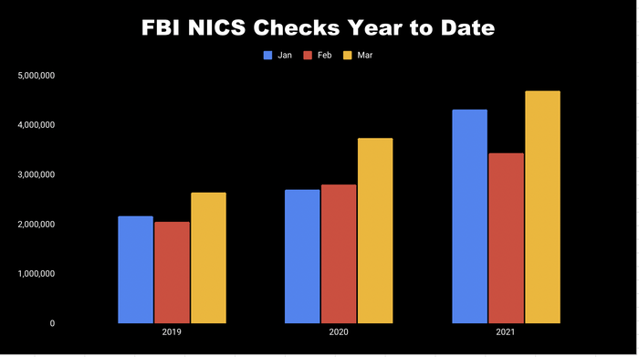 Chart of FBI criminal background checks