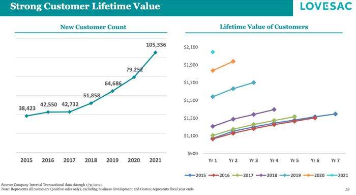Chart of customer growth at Lovesac