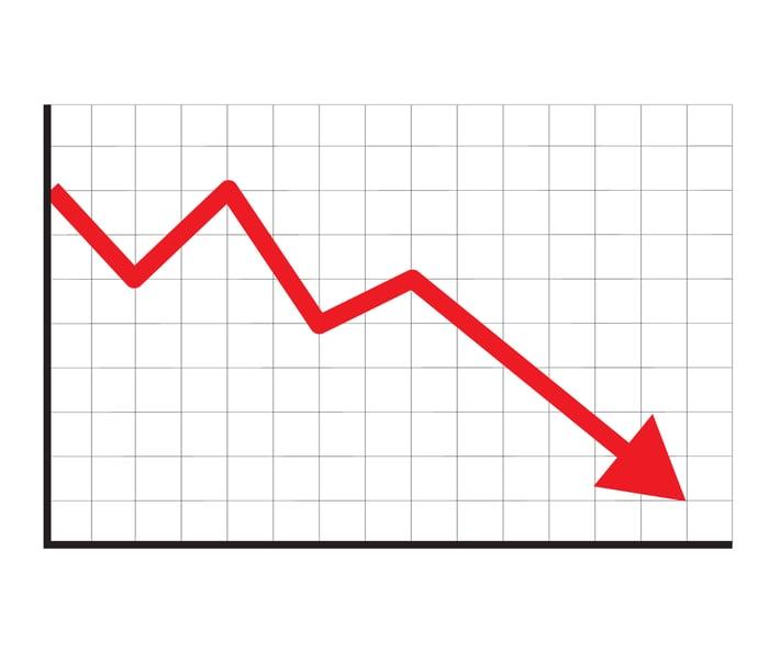 Graphique boursier avec flèche rouge en déclin sur fond quadrillé blanc.