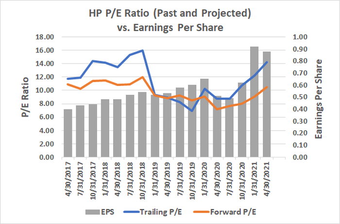 A chart showing P/E ratios and earnings per share
