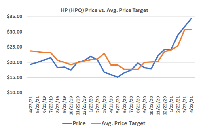 A chart comparing HP's stock price and analysts' price target
